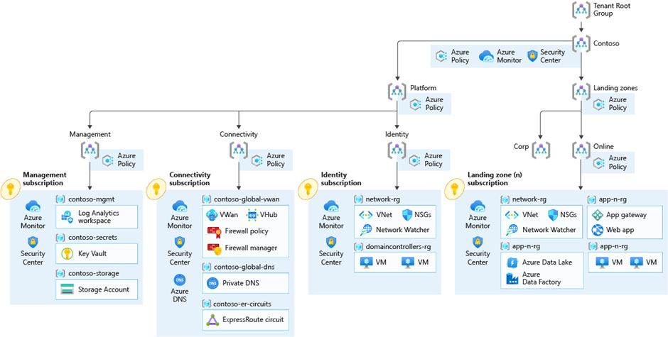 Visualizes the architecture that has been deployed in Microsoft Azure